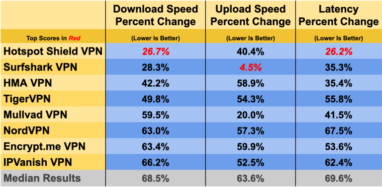 Диаграмма, показывающая лучшие результаты VPN из наших тестов скорости.